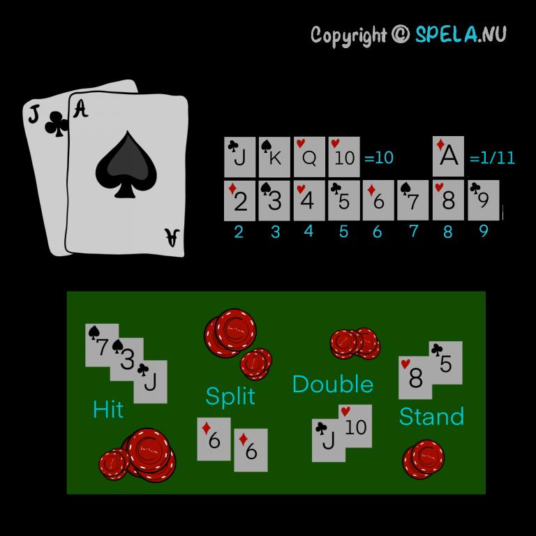 Spela blackjack online. Regler, strategi.